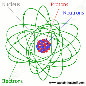 atomic structure explainthatstuff.com