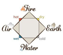 the four elements learner.org